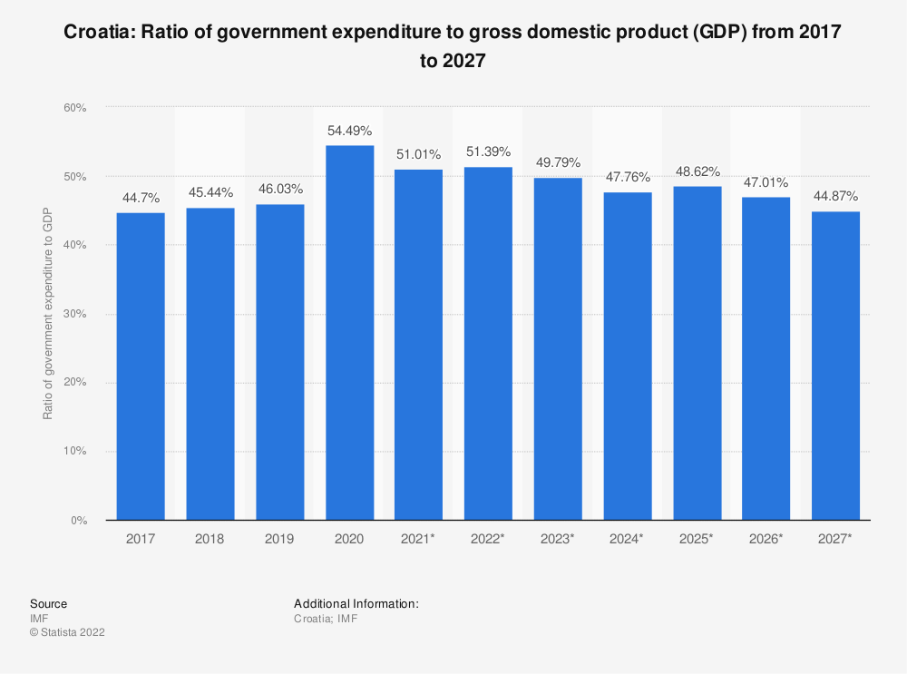 Statistic: Croatia: Ratio of government expenditure to gross domestic product (GDP) from 2014 to 2024 | Statista