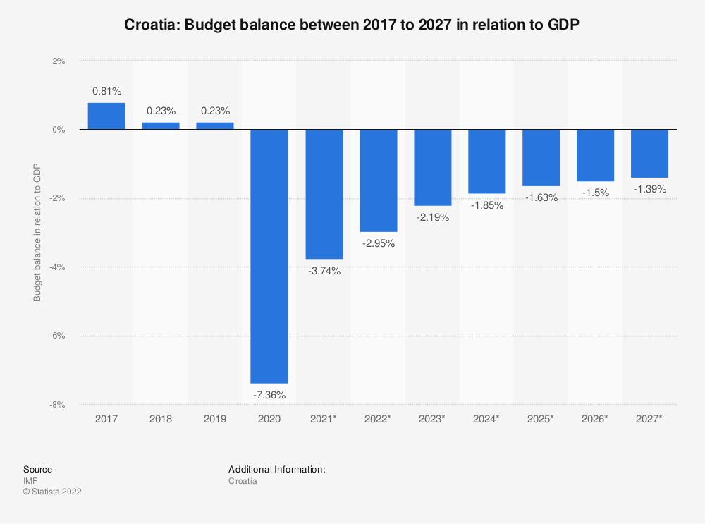 Statistic: Croatia: Budget balance between 2009 to 2021 in relation to GDP | Statista