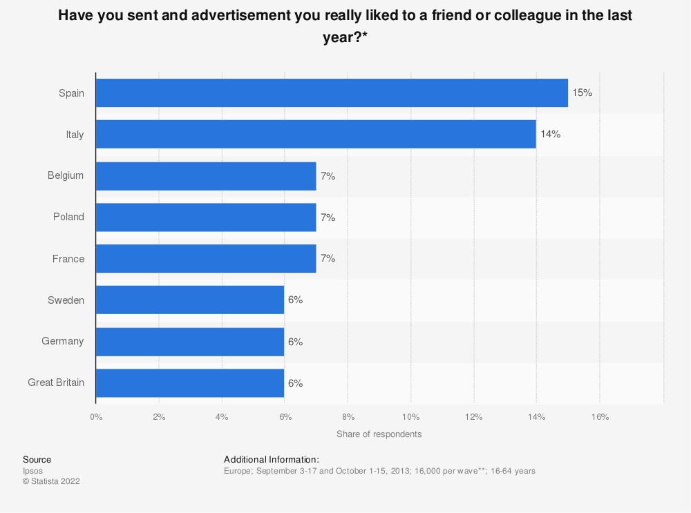 Statistic: Have you sent and advertisement you really liked to a friend or colleague in the last year?* | Statista