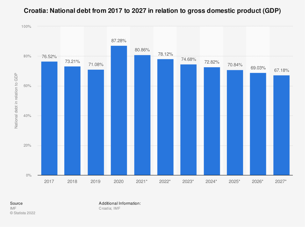 Statistic: Croatia: National debt from 2014 to 2024 in relation to gross domestic product (GDP) | Statista