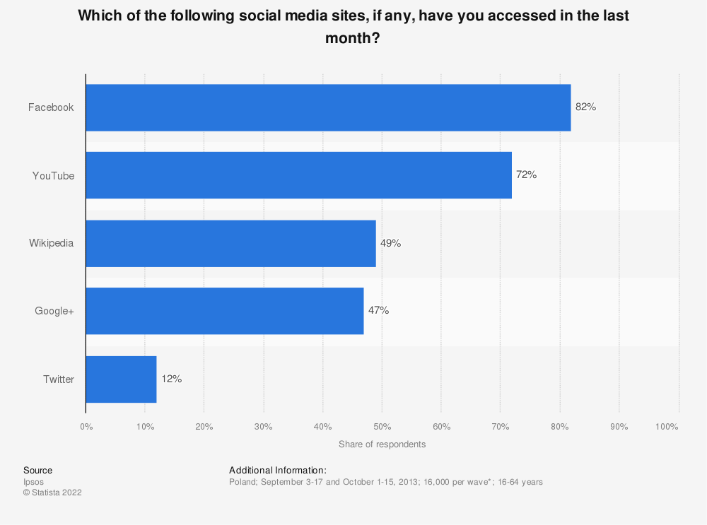 Statistic: Which of the following social media sites, if any, have you accessed in the last month? | Statista