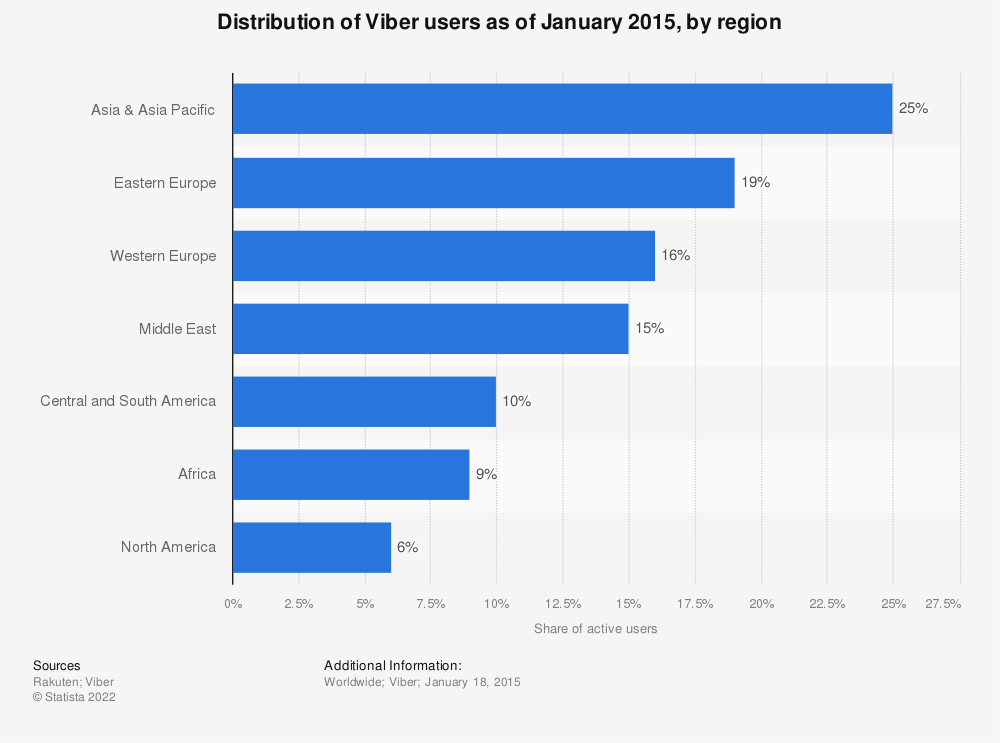 Statistic: Distribution of Viber users as of January 2015, by region | Statista