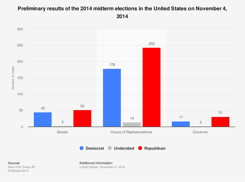 Statistic: Preliminary results of the 2014 midterm elections in the United States on November 4, 2014 | Statista