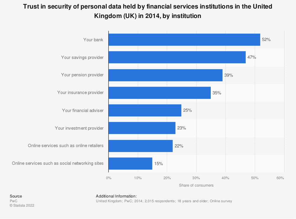 Statistic: Trust in security of personal data held by financial services institutions in the United Kingdom (UK) in 2014, by institution | Statista