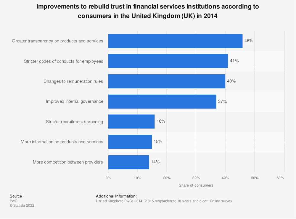 Statistic: Improvements to rebuild trust in financial services institutions according to consumers in the United Kingdom (UK) in 2014 | Statista
