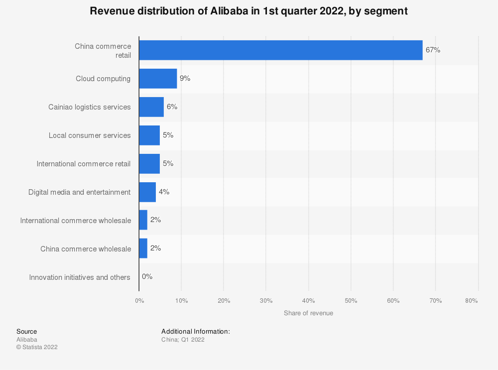 Statistic: Revenue distribution of Alibaba in 1st quarter 2019, by segment | Statista