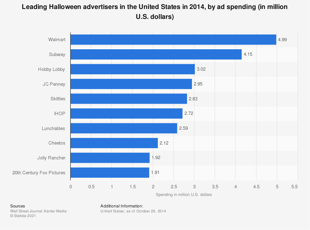 Statistic: Leading Halloween advertisers in the United States in 2014, by ad spending (in million U.S. dollars) | Statista