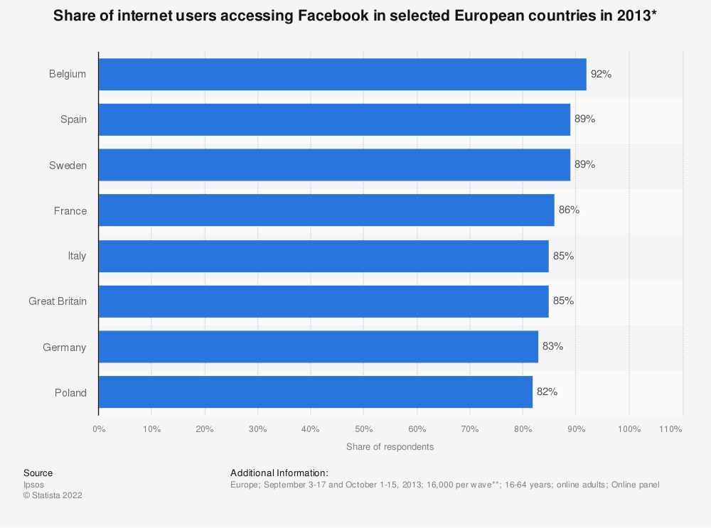 Statistic: Share of internet users accessing Facebook in selected European countries in 2013* | Statista
