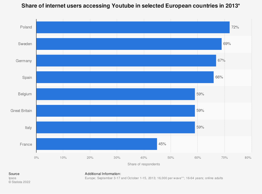 Statistic: Share of internet users accessing Youtube in selected European countries in 2013* | Statista