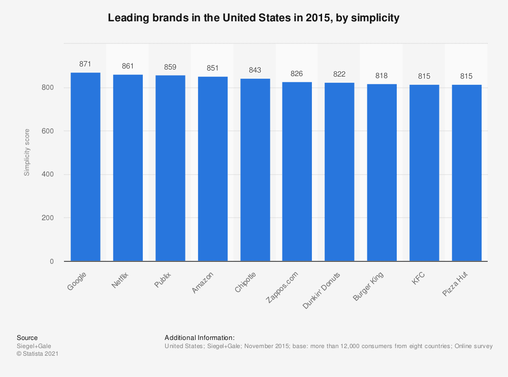 Statistic: Leading brands in the United States in 2015, by simplicity | Statista