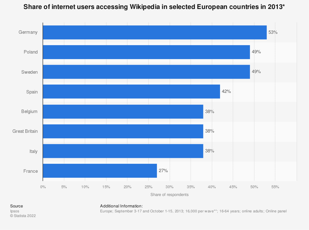 Statistic: Share of internet users accessing Wikipedia in selected European countries in 2013* | Statista