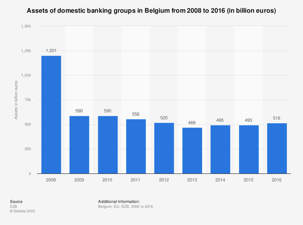Statistic: Assets of domestic banking groups in Belgium from 2008 to 2016  (in billion euros) | Statista
