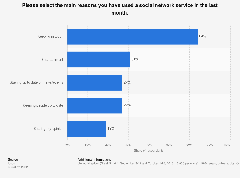Statistic: Please select the main reasons you have used a social network service in the last month. | Statista