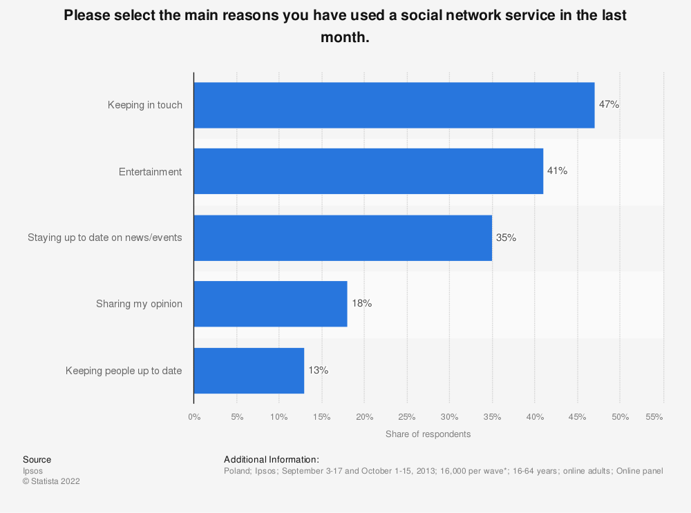 Statistic: Please select the main reasons you have used a social network service in the last month.   Statista
