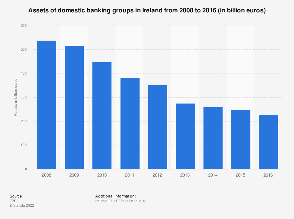 Statistic: Assets of domestic banking groups in Ireland from 2008 to 2016 (in billion euros) | Statista