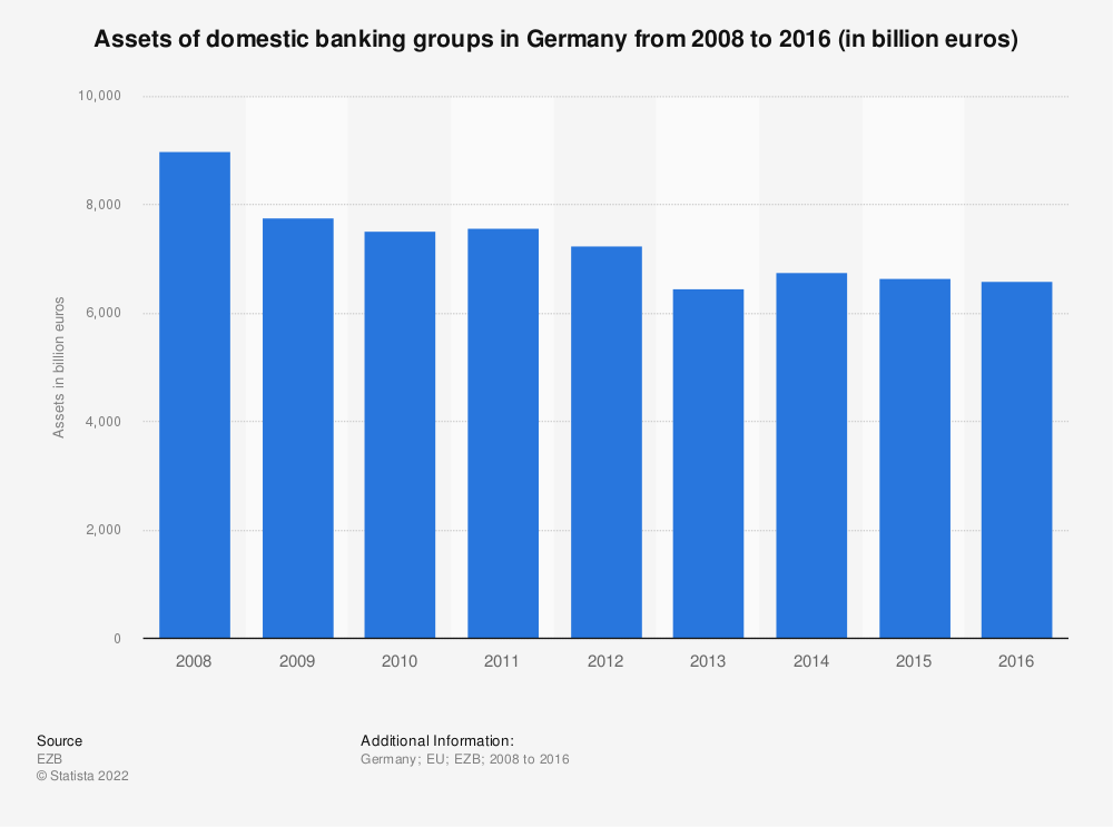 Statistic: Assets of domestic banking groups in Germany from 2008 to 2016 (in billion euros) | Statista