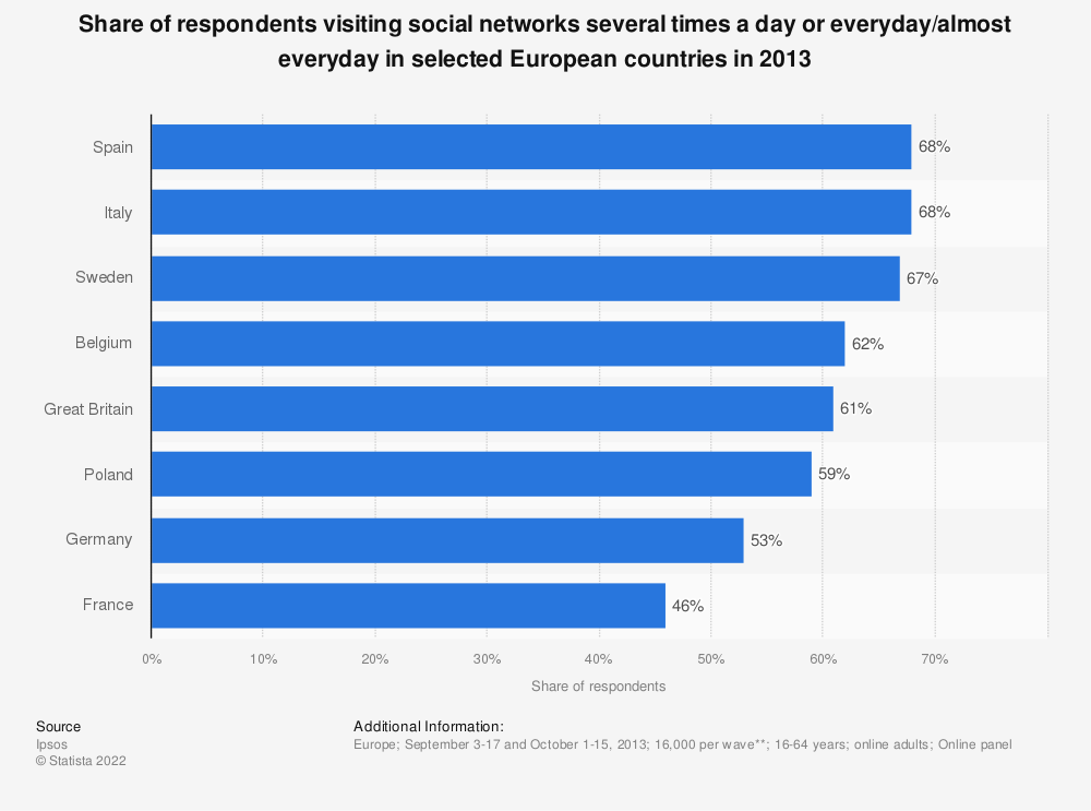 Statistic: Share of respondents visiting social networks several times a day or everyday/almost everyday in selected European countries in 2013 | Statista