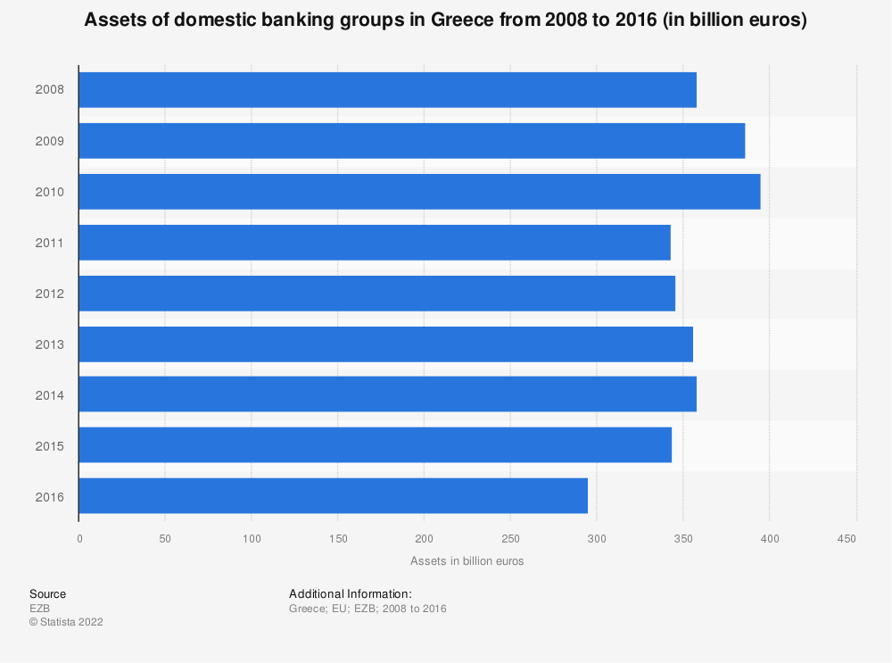 Statistic: Assets of domestic banking groups in Greece from 2008 to 2016 (in billion euros) | Statista