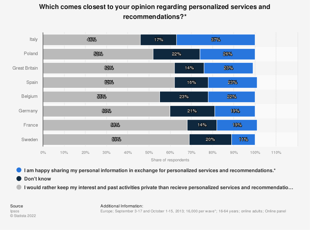 Statistic: Which comes closest to your opinion regarding personalized services and recommendations?* | Statista