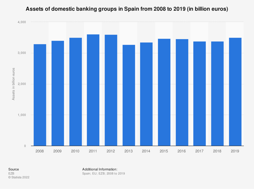 Statistic: Assets of domestic banking groups in Spain from 2008 to 2019 (in billion euros) | Statista