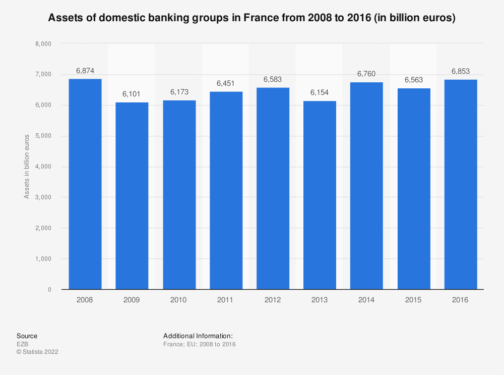 Statistic: Assets of domestic banking groups in France from 2008 to 2016 (in billion euros) | Statista