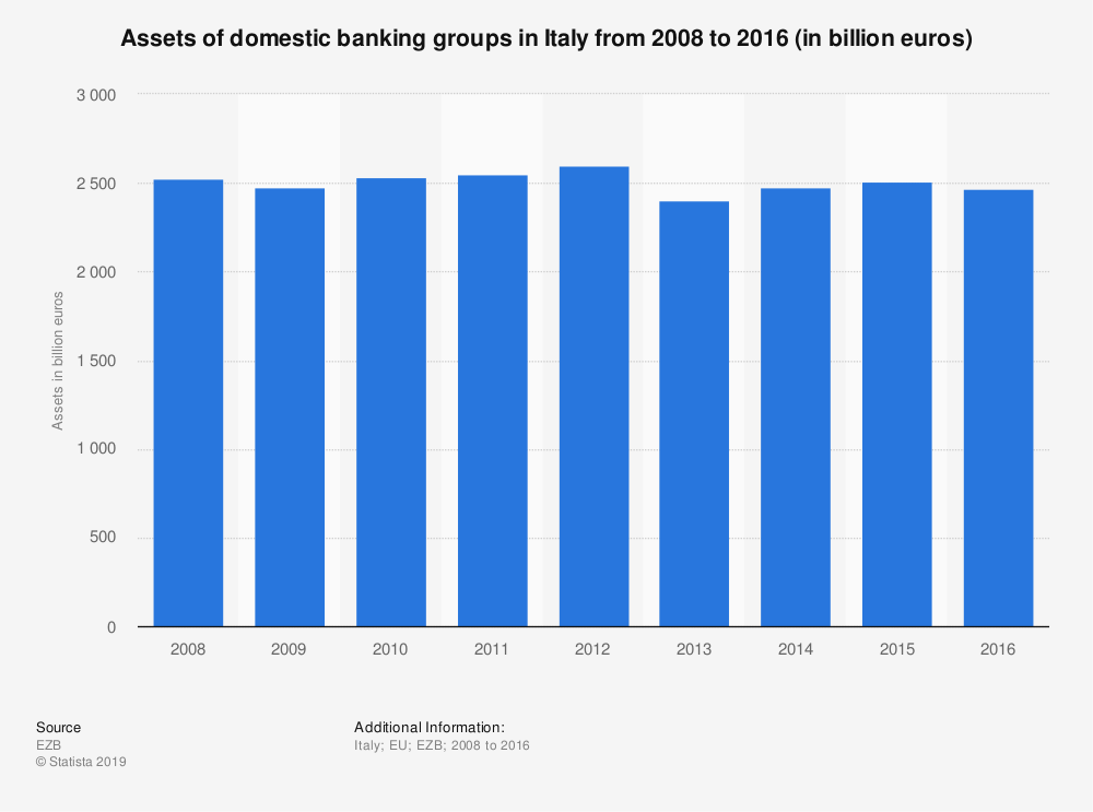 Statistic: Assets of domestic banking groups in Italy from 2008 to 2016 (in billion euros) | Statista