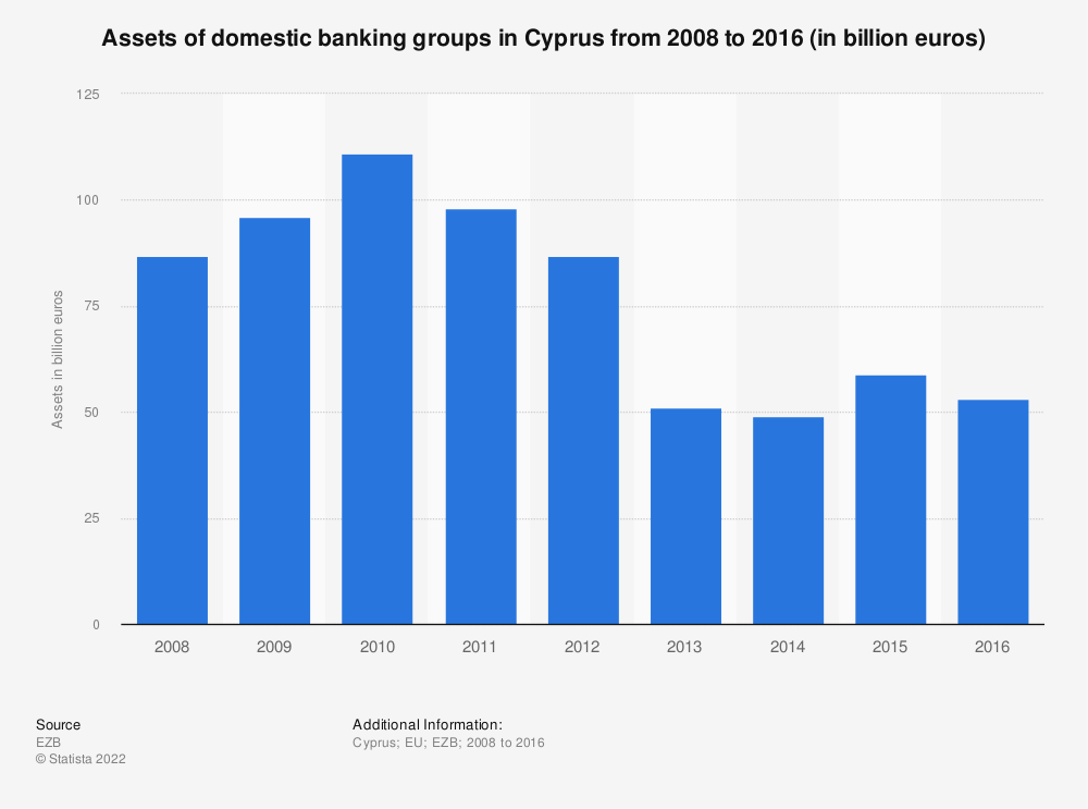 Statistic: Assets of domestic banking groups in Cyprus from 2008 to 2016 (in billion euros) | Statista
