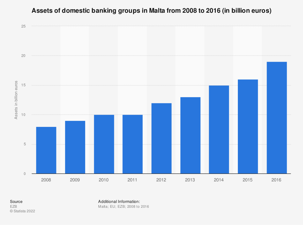 Statistic: Assets of domestic banking groups in Malta from 2008 to 2016 (in billion euros) | Statista