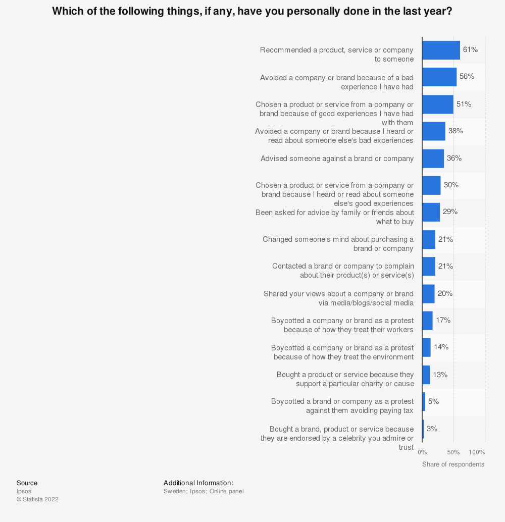 Statistic: Which of the following things, if any, have you personally done in the last year? | Statista