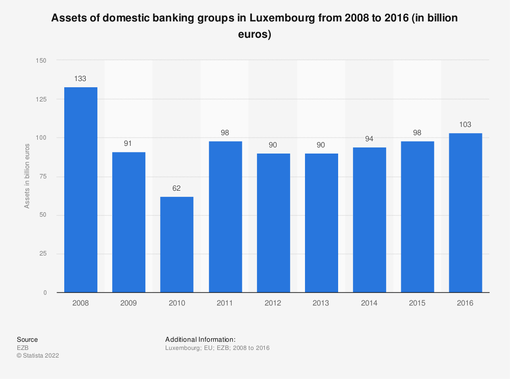 Statistic: Assets of domestic banking groups in Luxembourg from 2008 to 2016 (in billion euros) | Statista