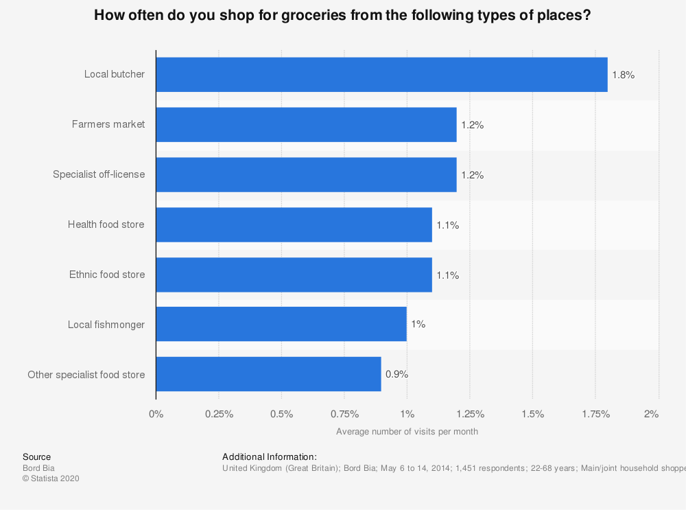 Statistic: How often do you shop for groceries from the following types of places? | Statista