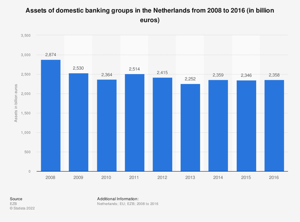 Statistic: Assets of domestic banking groups in the Netherlands from 2008 to 2016 (in billion euros) | Statista
