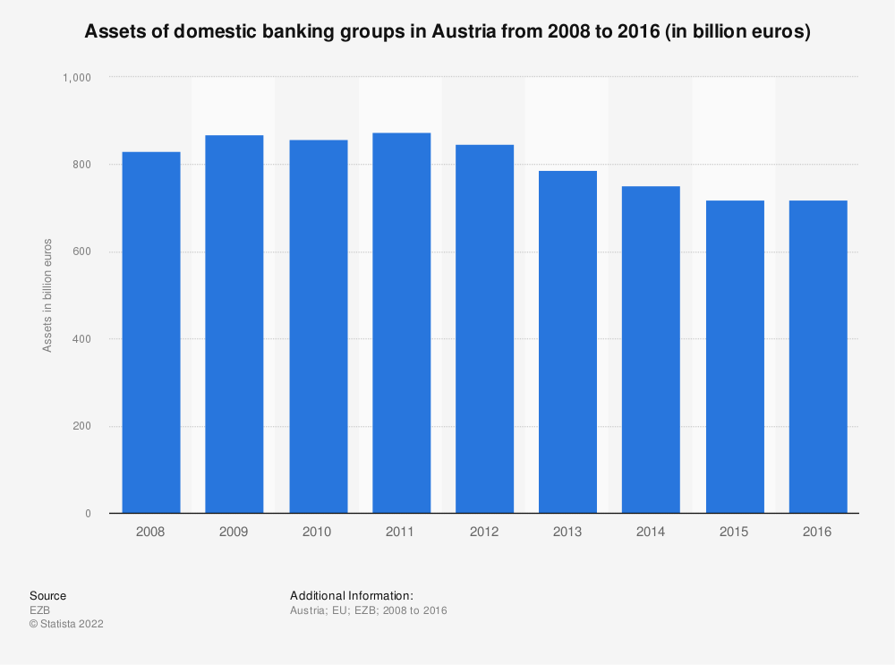 Statistic: Assets of domestic banking groups in Austria from 2008 to 2016 (in billion euros) | Statista