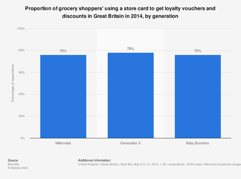 Statistic: Proportion of grocery shoppers' using a store card to get loyalty vouchers and discounts in Great Britain in 2014, by generation | Statista
