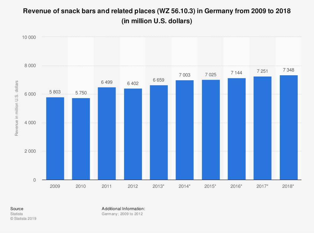 Statistic: Revenue of snack bars and related places (WZ 56.10.3) in Germany from 2009 to 2018 (in million U.S. dollars)   Statista