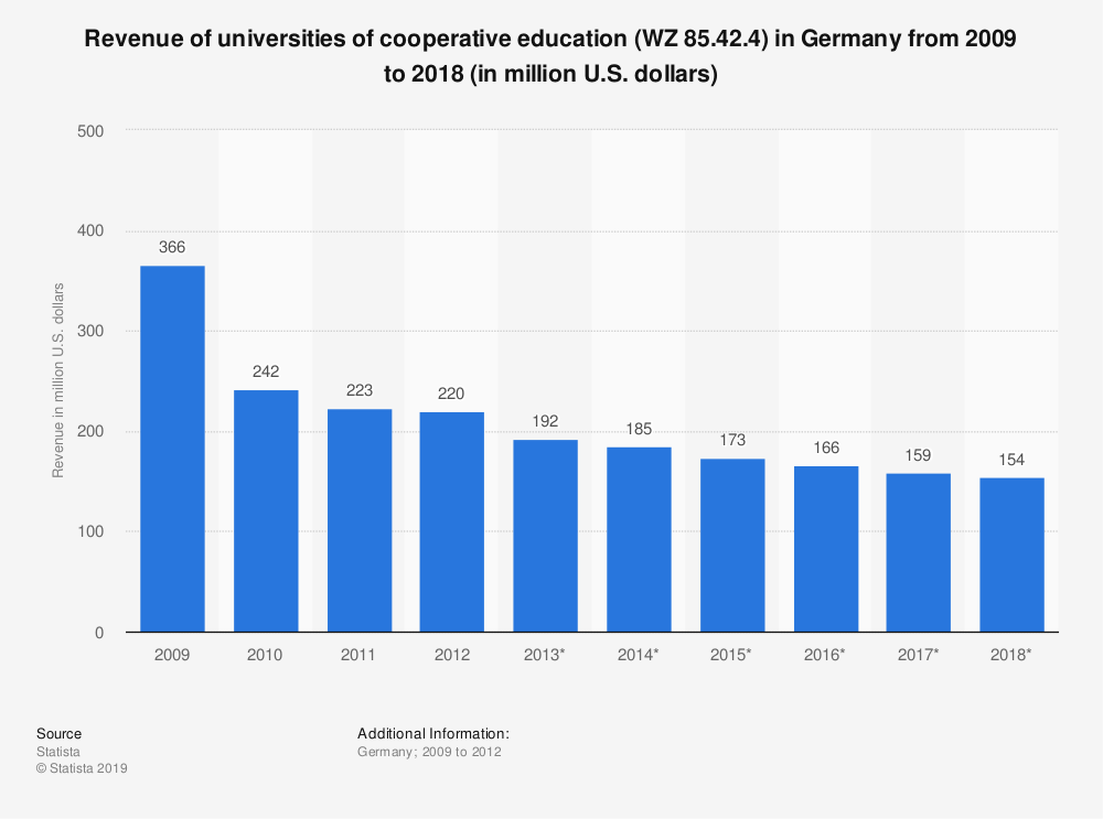 Statistic: Revenue of universities of cooperative education (WZ 85.42.4) in Germany from 2009 to 2018 (in million U.S. dollars) | Statista