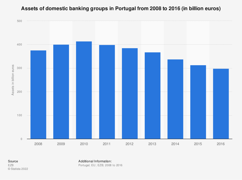 Statistic: Assets of domestic banking groups in Portugal from 2008 to 2016 (in billion euros)   Statista