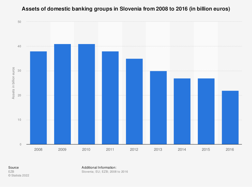 Statistic: Assets of domestic banking groups in Slovenia from 2008 to 2016 (in billion euros) | Statista