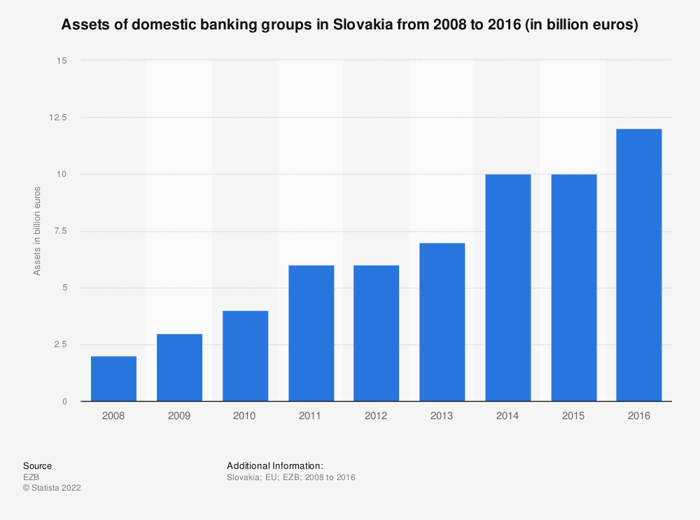 Statistic: Assets of domestic banking groups in Slovakia from 2008 to 2016 (in billion euros) | Statista