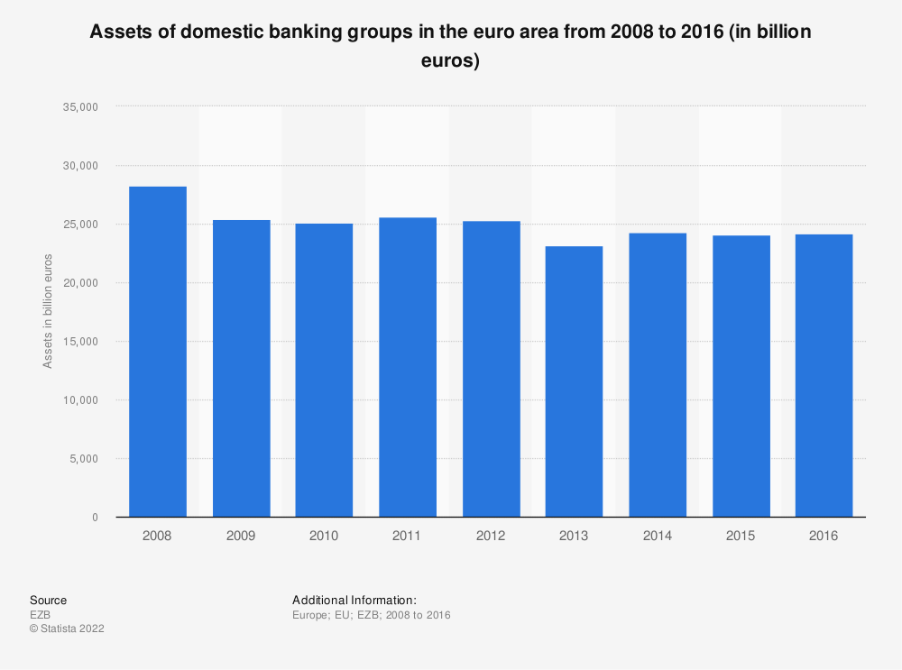 Statistic: Assets of domestic banking groups in the euro area from 2008 to 2016 (in billion euros) | Statista