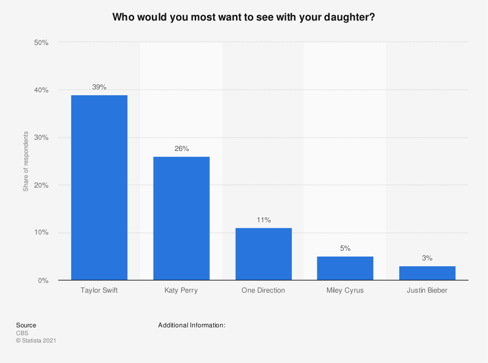 Statistic: Who would you most want to see with your daughter?  | Statista
