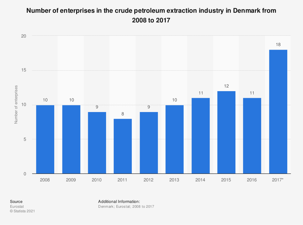 Statistic: Number of enterprises in the crude petroleum extraction industry in Denmark from 2008 to 2017 | Statista