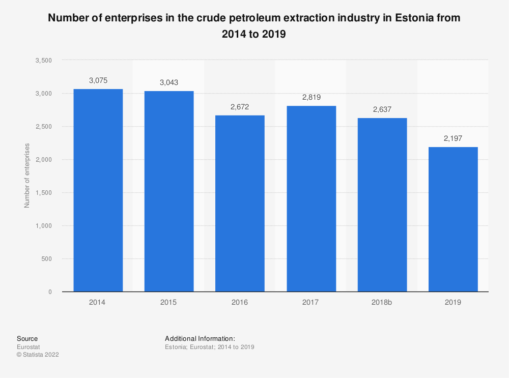 Statistic: Number of enterprises in the crude petroleum extraction industry in Estonia from 2008 to 2017 | Statista