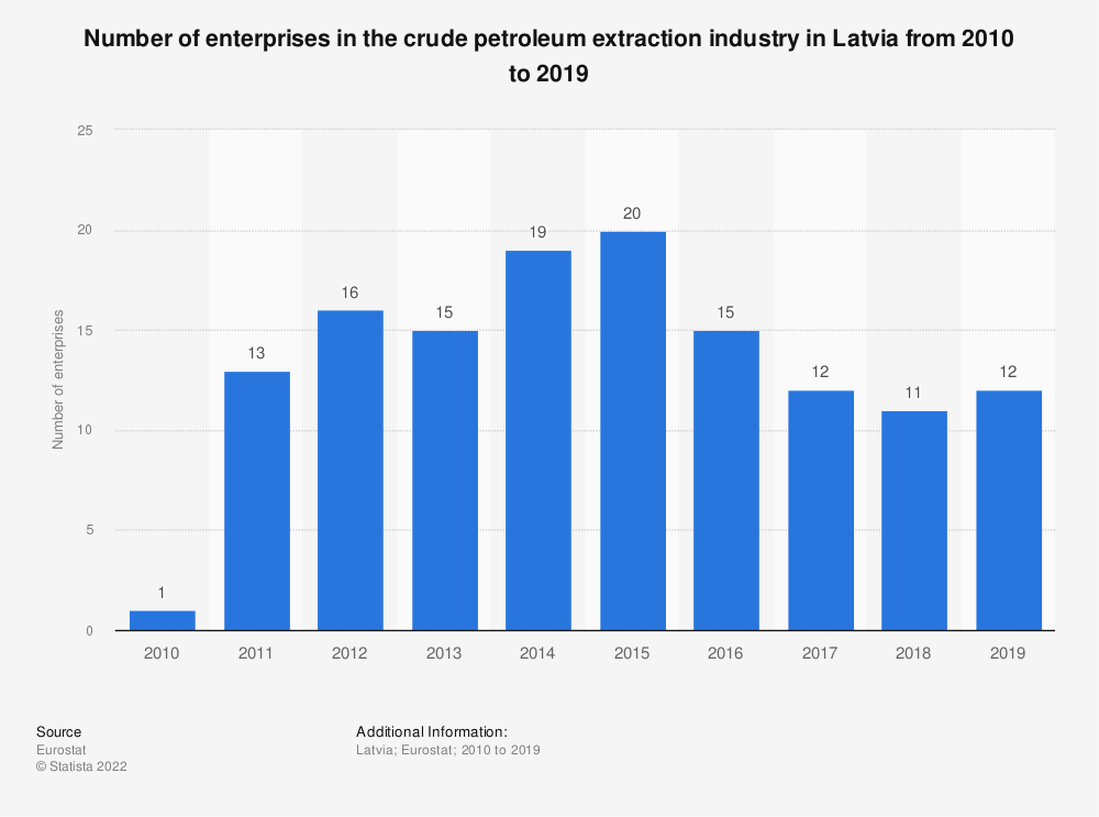 Statistic: Number of enterprises in the crude petroleum extraction industry in Latvia from 2009 to 2017 | Statista