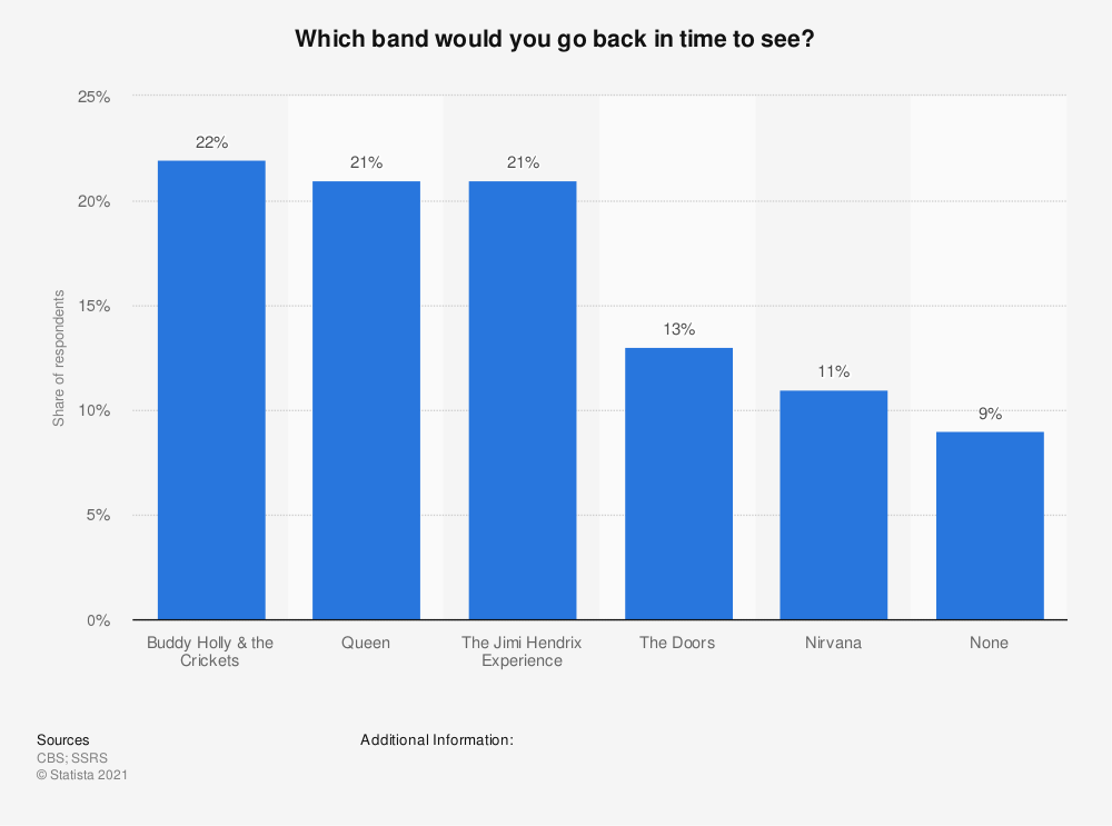 Statistic: Which band would you go back in time to see? | Statista