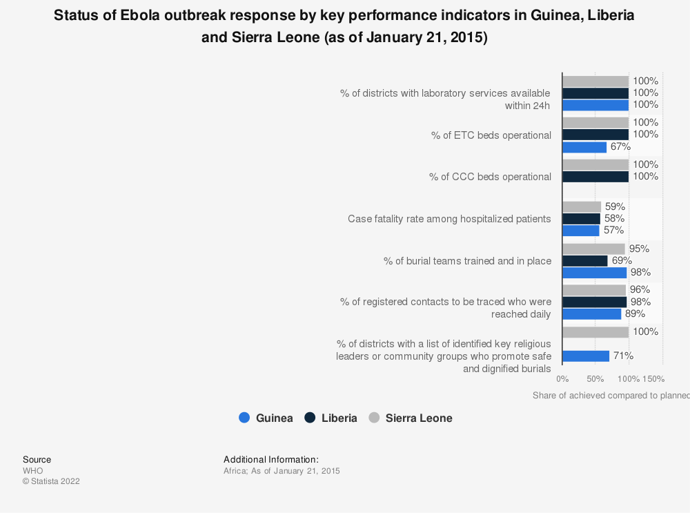 Statistic: Status of Ebola outbreak response by key performance indicators in Guinea, Liberia and Sierra Leone (as of January 21, 2015)   Statista