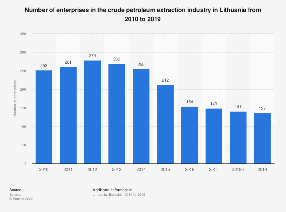 Statistic: Number of enterprises in the crude petroleum extraction industry in Lithuania from 2008 to 2017 | Statista