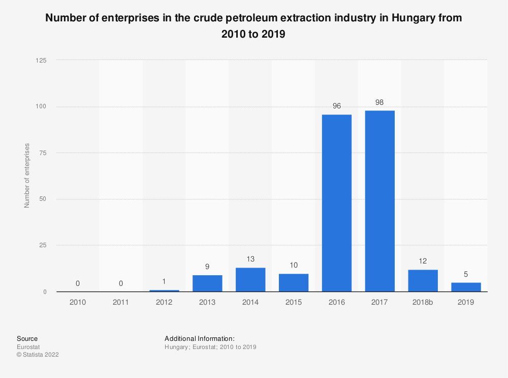 Statistic: Number of enterprises in the crude petroleum extraction industry in Hungary from 2008 to 2017 | Statista