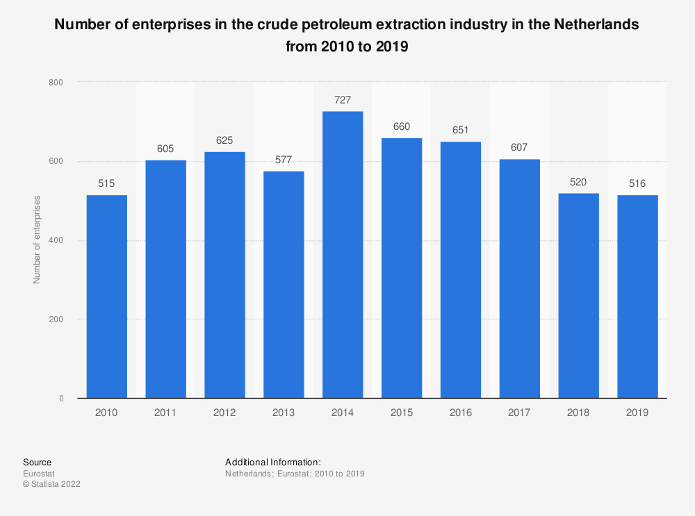 Statistic: Number of enterprises in the crude petroleum extraction industry in the Netherlands from 2008 to 2017   Statista