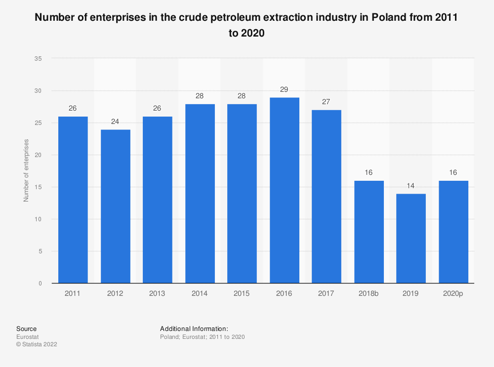 Statistic: Number of enterprises in the crude petroleum extraction industry in Poland from 2008 to 2017 | Statista